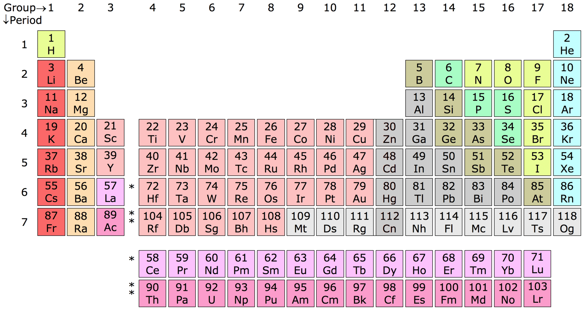 Periodic table of elements chart.