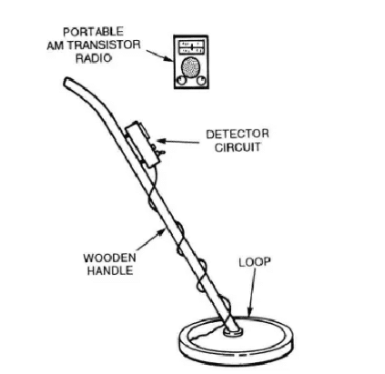 Drawing of a homemade metal detector.